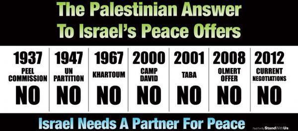 Palestinian Statehood – Separating Fact from Fantasy